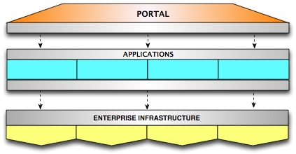 Diagram of the layered infrastructure of .LRN